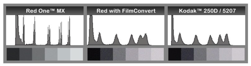 how-filmconvert-film-emulation-works